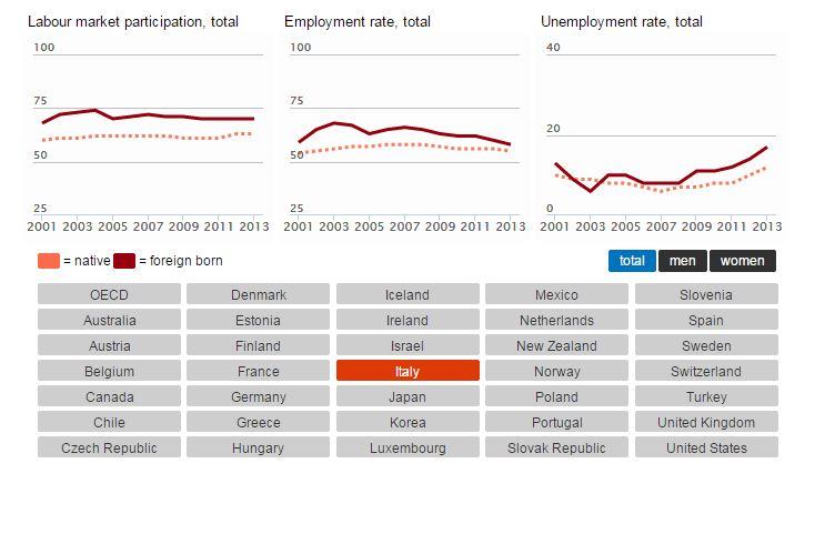 migrazioni OECD - 2