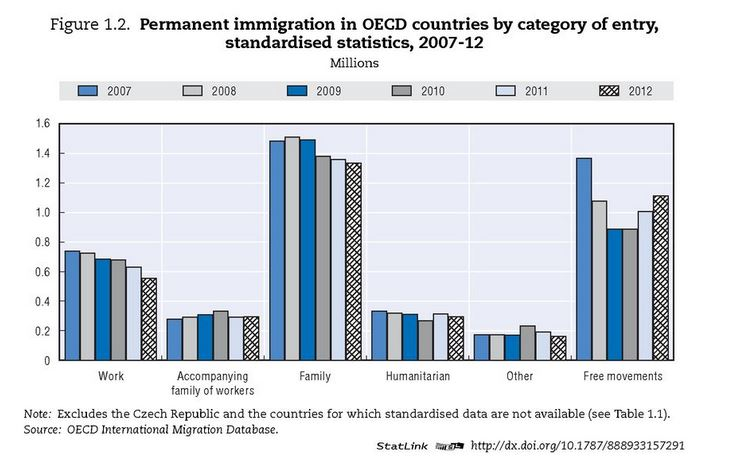 Motivi d'ingresso nei paesi ospiti. (fonte: OECD International Migration Database)