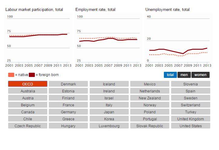 I livelli occupazionali medi dei paesi OECD