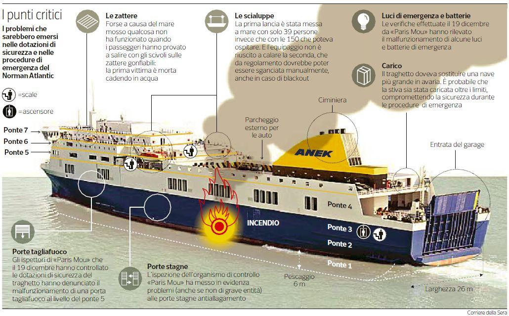 norman atlantic 1
