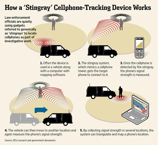 Sistema di intercettazione mobile per comunicazioni cellulari (fotne: WSJ.com)