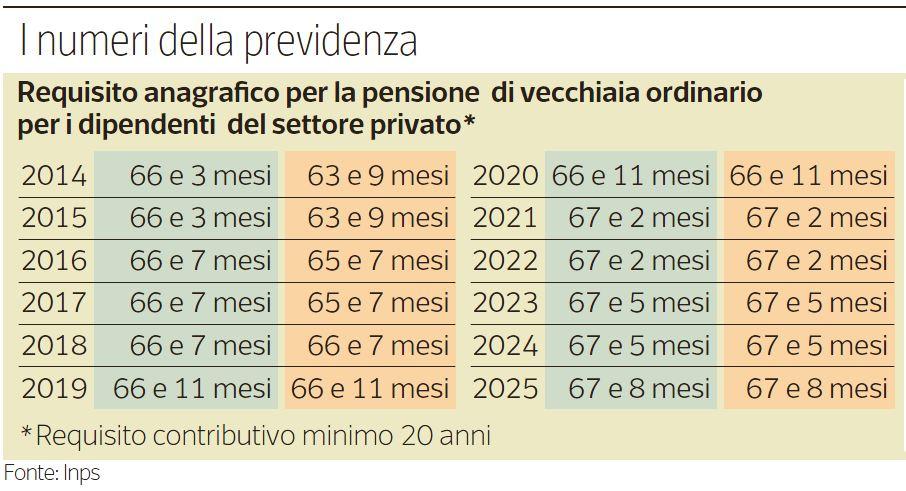 pensione 2014 1