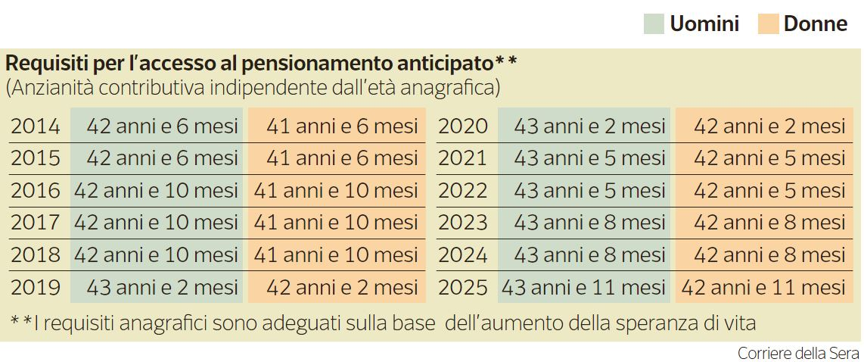 pensione 2014 2
