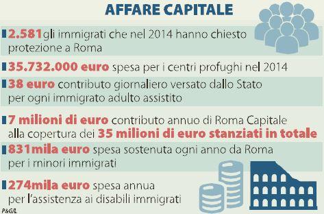 quanto costa un immigrato 2