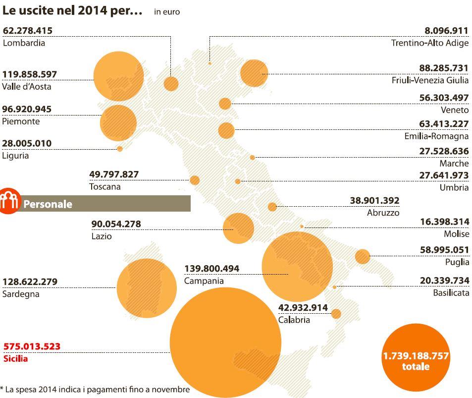 quanto spendono le regioni 1