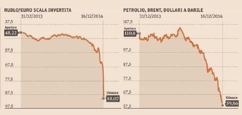 rublo petrolio 1