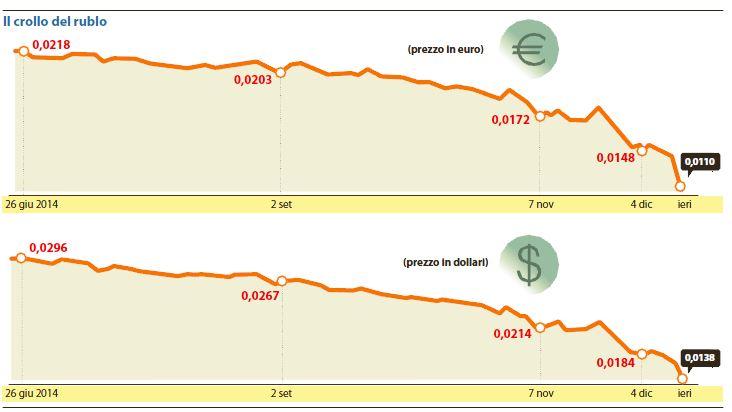 russia rublo putin euro