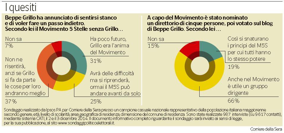 Il sondaggio di Pagnoncelli sugli elettori grillini (7 dicembre 2014)