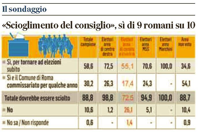 sondaggio romani comune