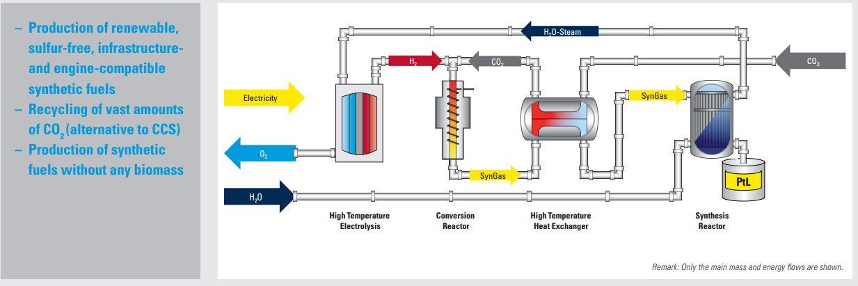 Il processo di produzione utilizzato da Sunfire (fonte: sunfire.de)