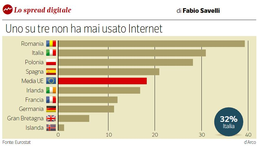 un italiano su tre non usa internet