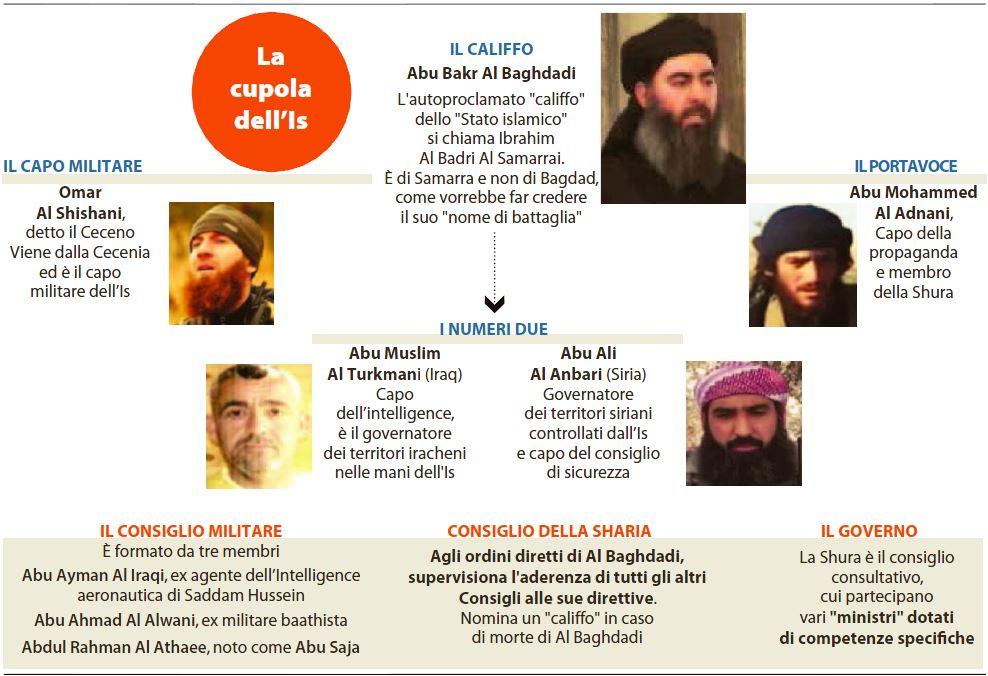 ISIS come funziona