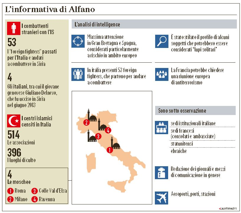alfano islamici italia