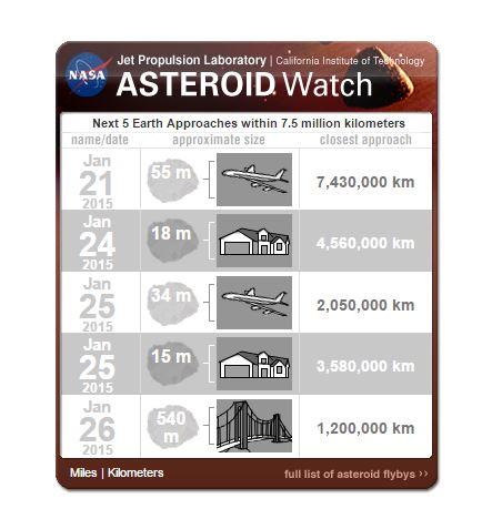 Le dimensioni e la distanza dei prossimi cinque asteroidi che stanno per avvicinarsi alla Terra (fonte: jpl.nasa.gov)