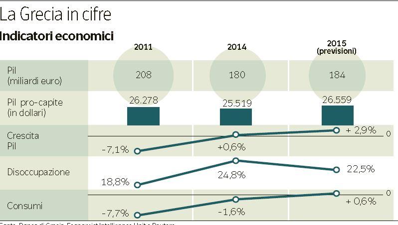 debito pubblico grecia 1