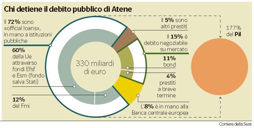 debito pubblico grecia 2