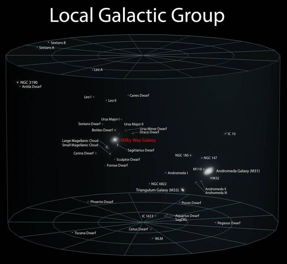 La Via Lattea rispetto alla Galassia M31 (via wikipedia.org)