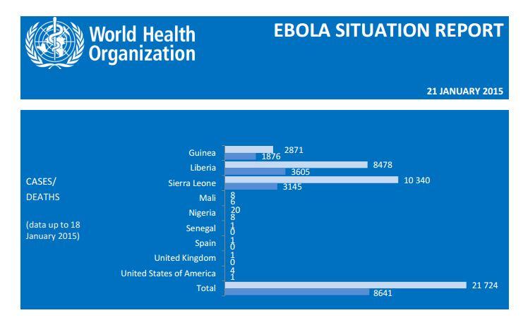 Il totale dei casi di contagio e di morte per Ebola al 21 gennaio 2015 (fonte: who.int)