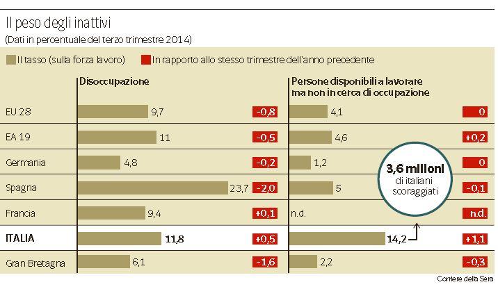 inattivi italia