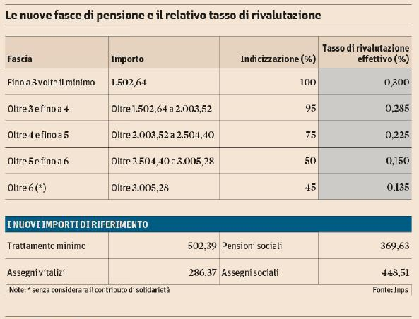 inps fasce pensioni 2015