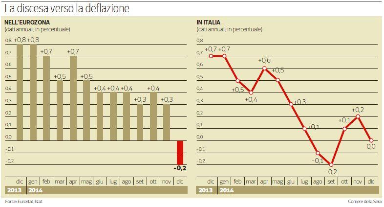 italia deflazione 1