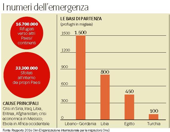 profughi italia 1