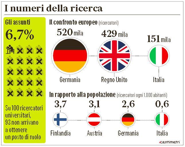 ricercatori italia 1