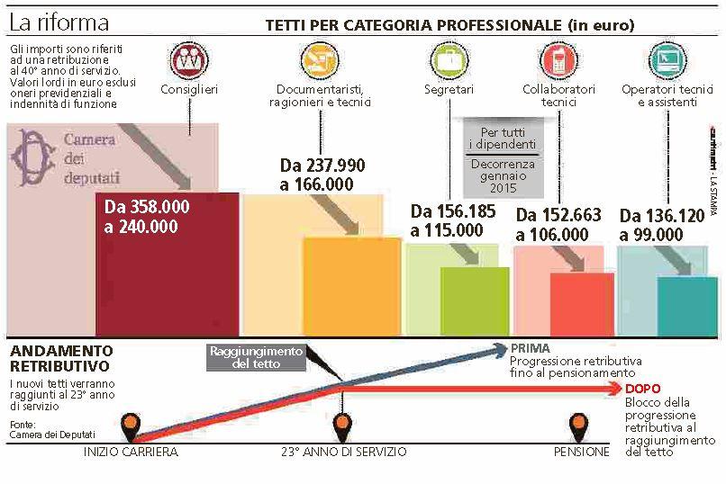 I nuovi stipendi della camera dei deputati nextquotidiano for Rassegna stampa camera deputati
