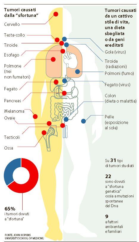 tumori sfortuna
