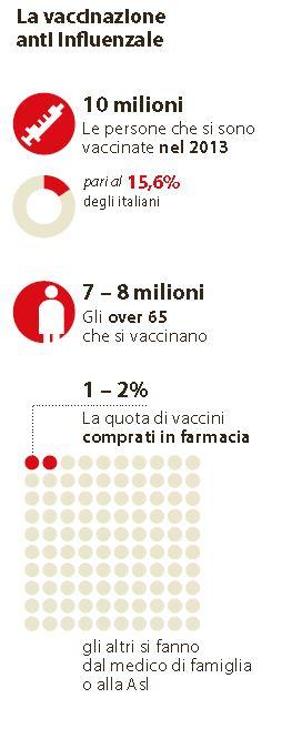 vaccino influenza 1