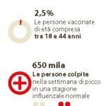 vaccino influenza 2
