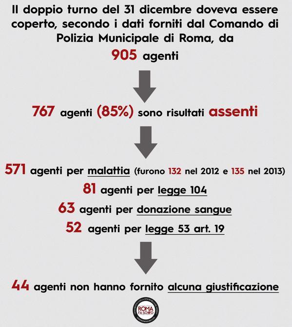 vigili roma assenze