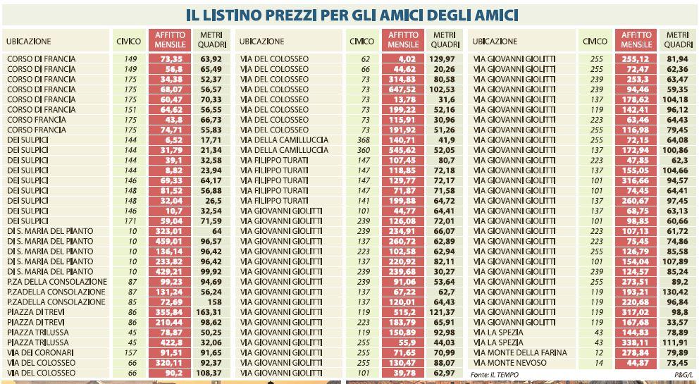 affitti centro roma