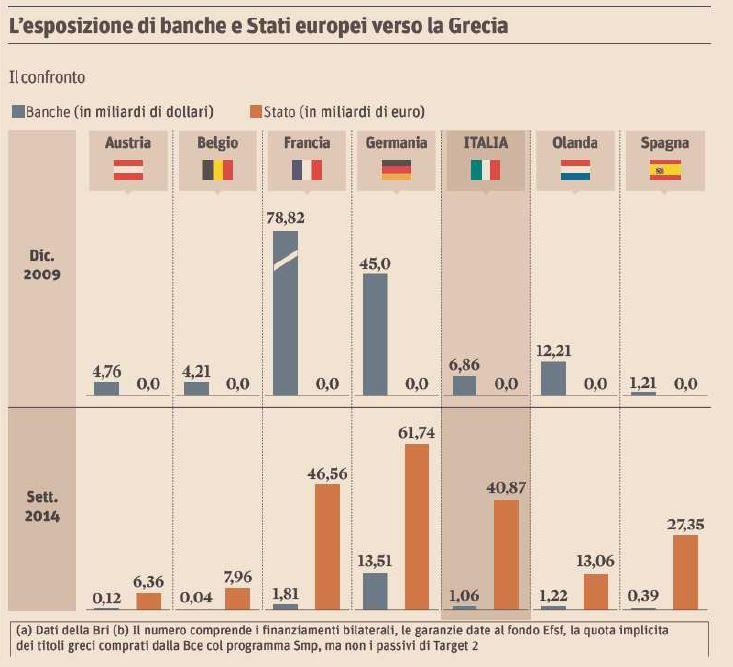 banche tedesche francesi stati grecia