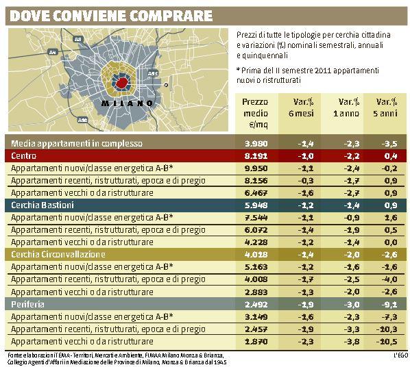 Dove conviene comprare casa a milano nextquotidiano - Comprare casa al grezzo conviene ...