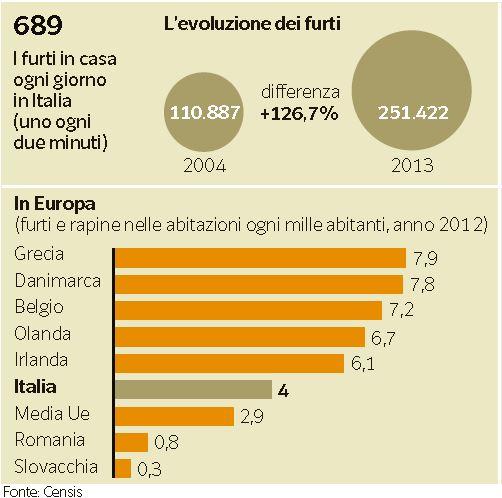 criminalità aumento italia 1