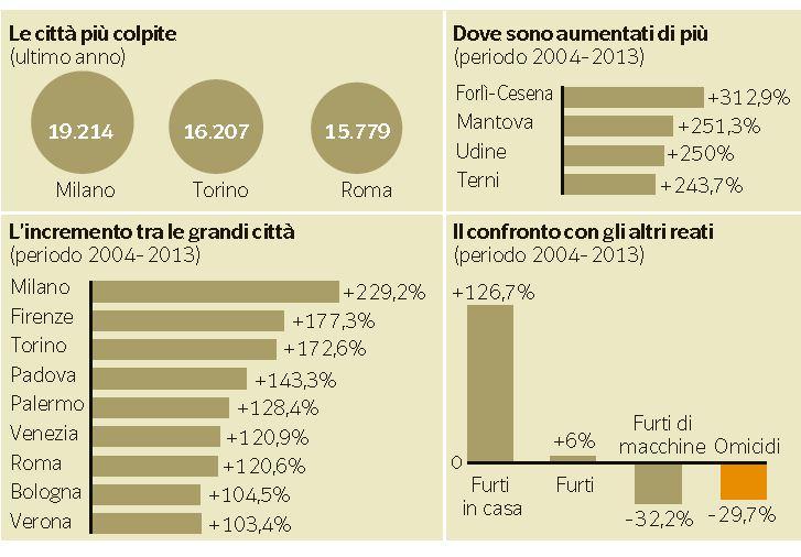 criminalità aumento italia 2
