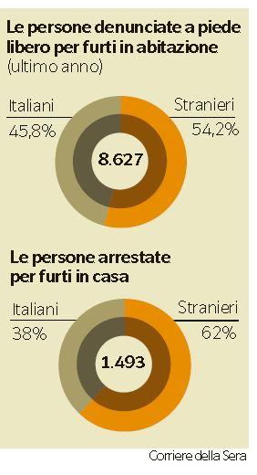 criminalità aumento italia 3