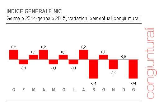 deflazione italia 2