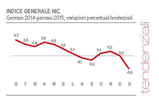 deflazione italia 3