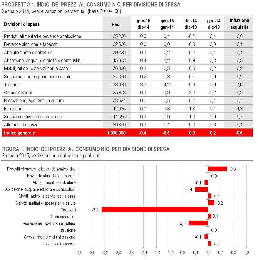 deflazione italia 5