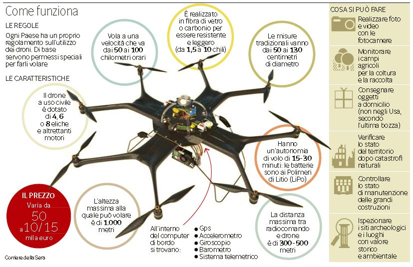 droni regole