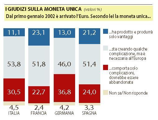 euro italia uscire 1