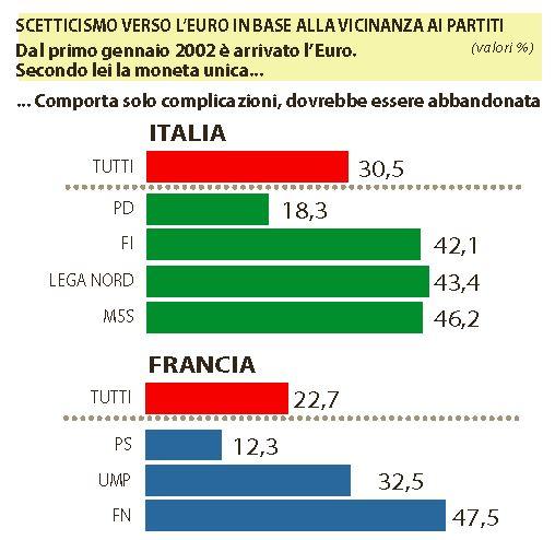euro italia uscire 2