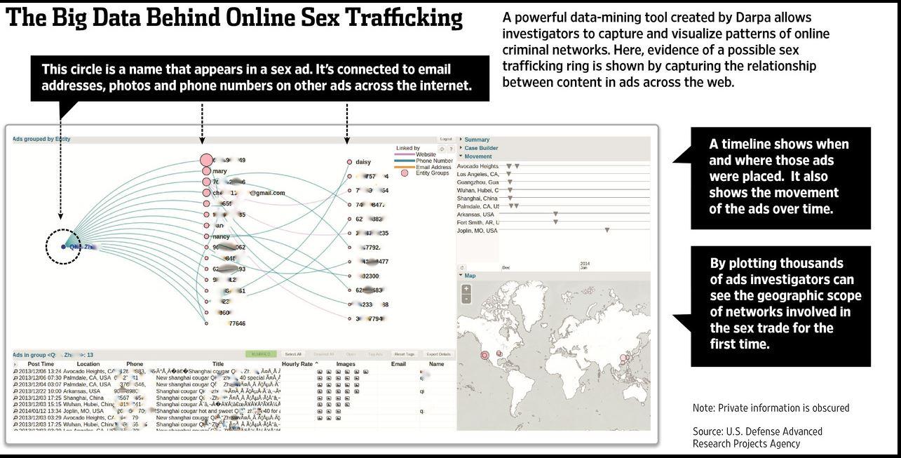Lo schema dello sfruttamento della prostituzione ricostruito da Memex (Fonte: DARPA via wsj.com)
