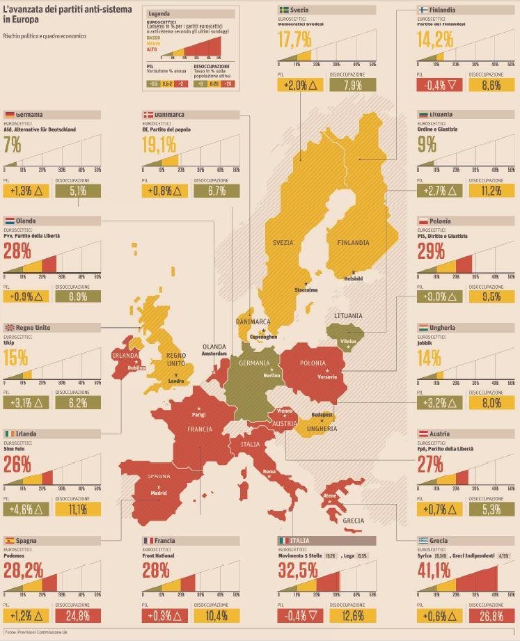 partiti antisistema europa