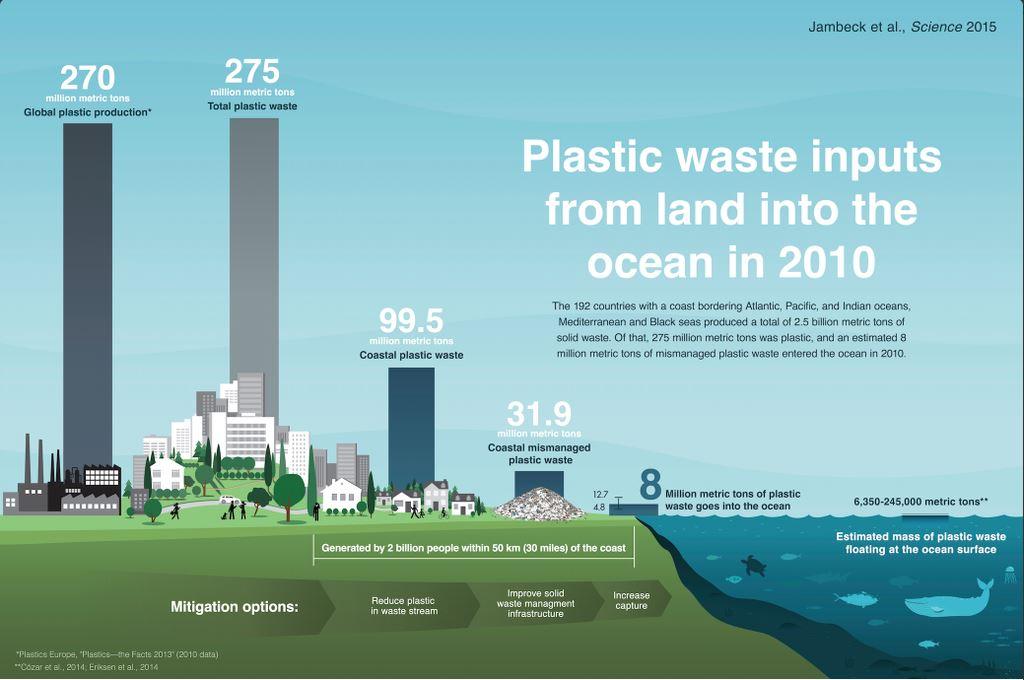 Quanta della plastica prodotta finisce nel mare? (Jambeck et al. via Twitter.com)