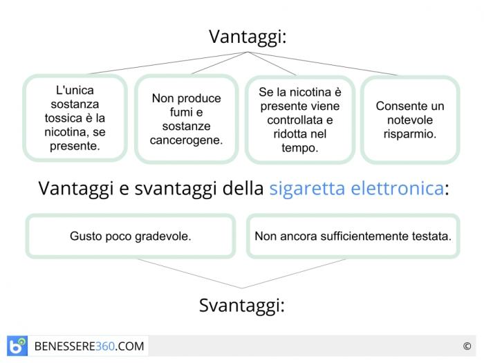 sigaretta elettronica 1