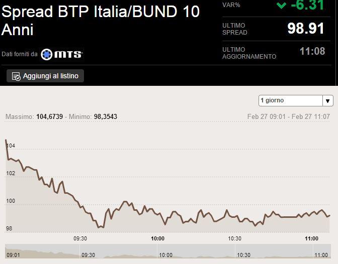 spread italia