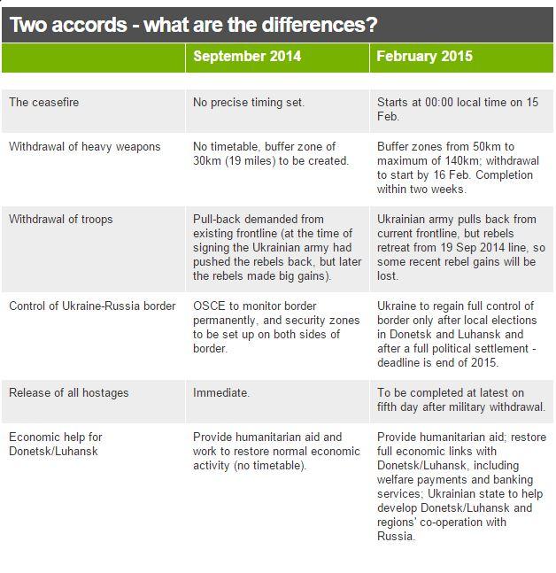Le differenze tra l'accordo di Minsk del settembre 2014 e quello di ieri (fonte: BBC via Twitter.com)